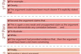 019 Gre Argument Essay Template Gdxgsga1 Frightening Example