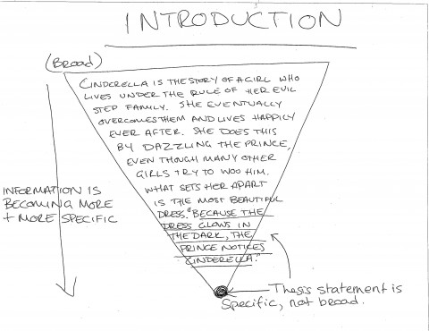 019 Introductions1 Essay Example Formidable Trifles Questions Feminism Topics 480
