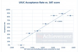 019 Sat Vs Acceptance Rate Uiuc Essay Incredible University Of Illinois Samples Examples Help