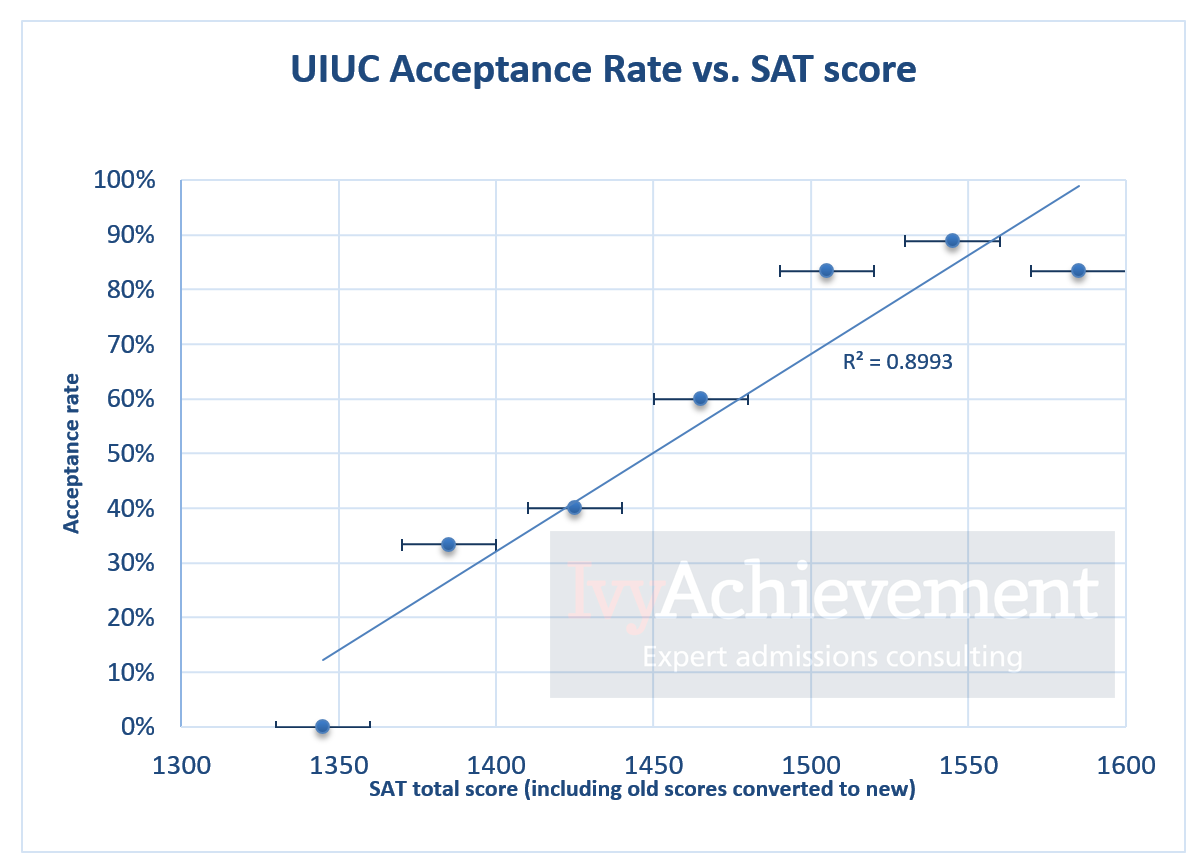 019 Sat Vs Acceptance Rate Uiuc Essay Incredible University Of Illinois Samples Examples Help Full