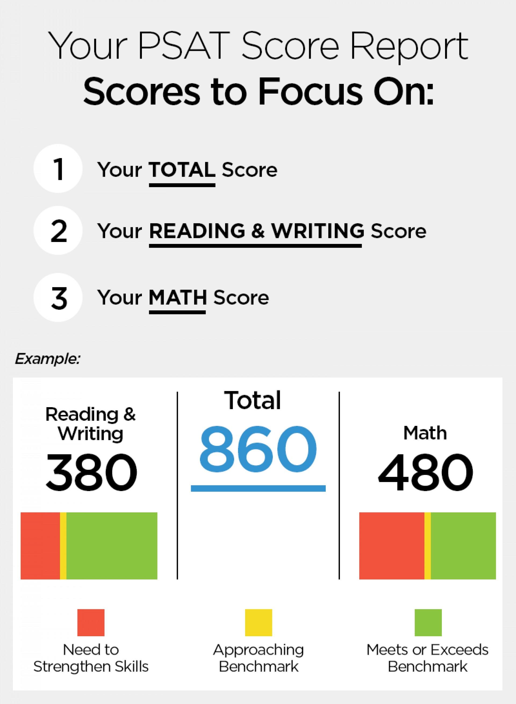 020 Does The Sat Essay Affect Your Score Psat Scores Graphic Stupendous 2016 1920