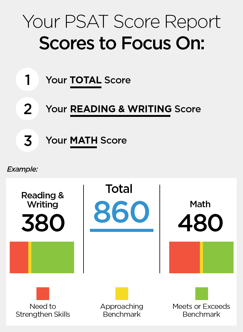 020 Does The Sat Essay Affect Your Score Psat Scores Graphic Stupendous 2016 Full