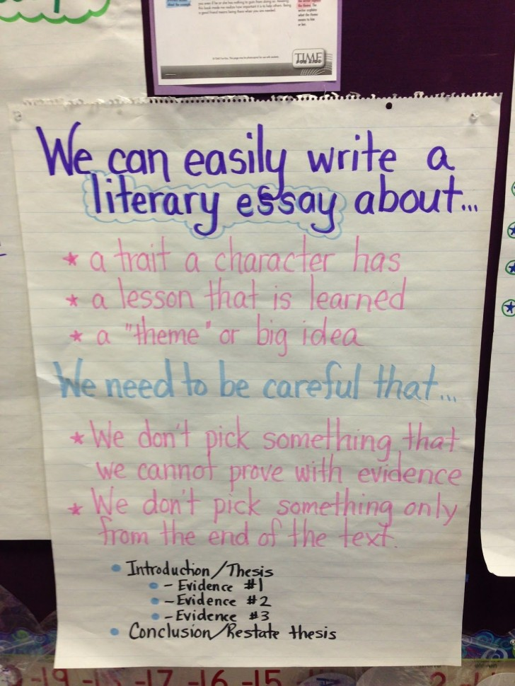 020 Essay Example How To Write Formidable A Literary Anchor Chart Introduction Good 728