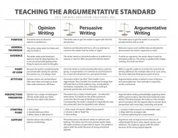020 Essay Example Teaching The Argumetative Standardo Dreaded Argumentation Argumentative Conclusion Sentence Starters Introduction Format 9th Grade 360