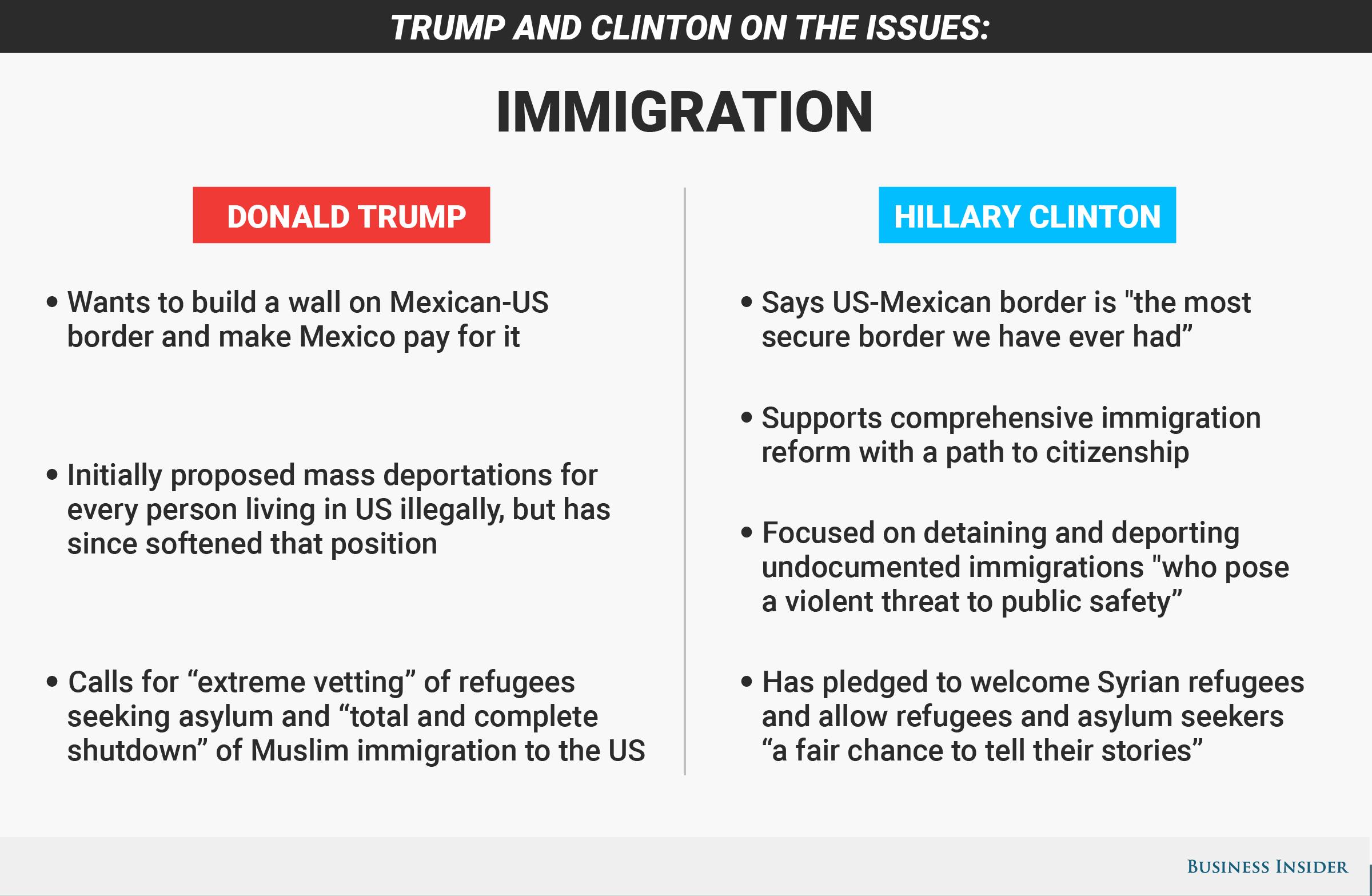 020 Immigration Essay Topics Example Thatsnotus
