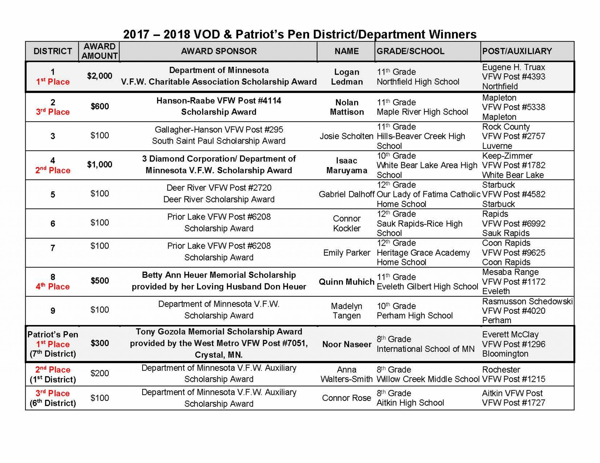 021 Essay Example Vod20winners20for20gos202017 Patriots Pen Remarkable Contest Patriot's 2018 Winners Vfw Entry Form 1920
