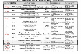 021 Essay Example Vod20winners20for20gos202017 Patriots Pen Remarkable Contest Patriot's 2018 Winners Vfw Entry Form