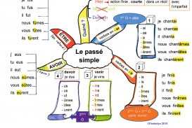 021 Essayer French Passe2bsimple Essay Beautiful Future Verb Definition