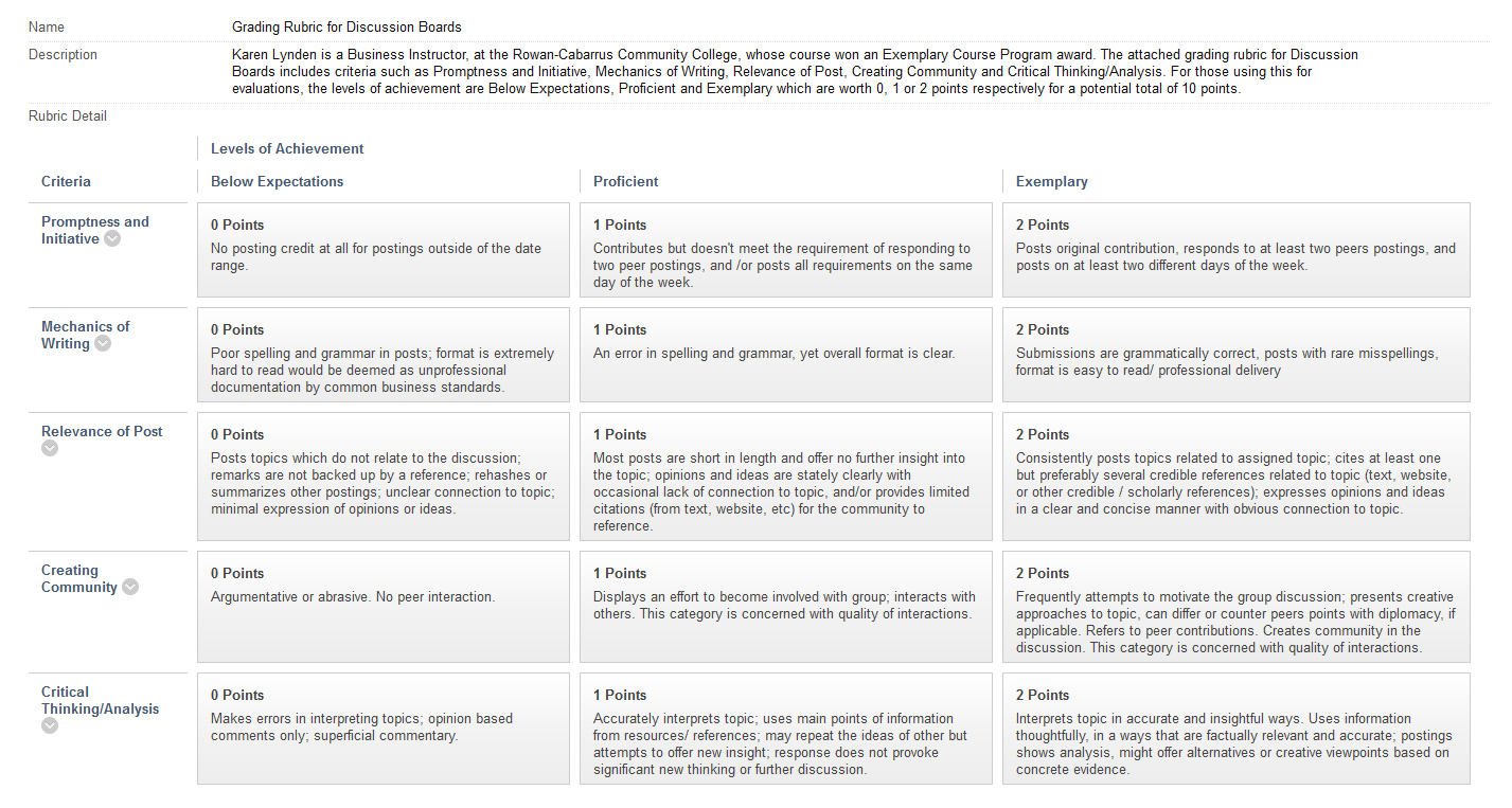021 Reflective Essay Rubric Example Discussion Marvelous Week 2 Guidelines With Scoring Marking Assessment Full