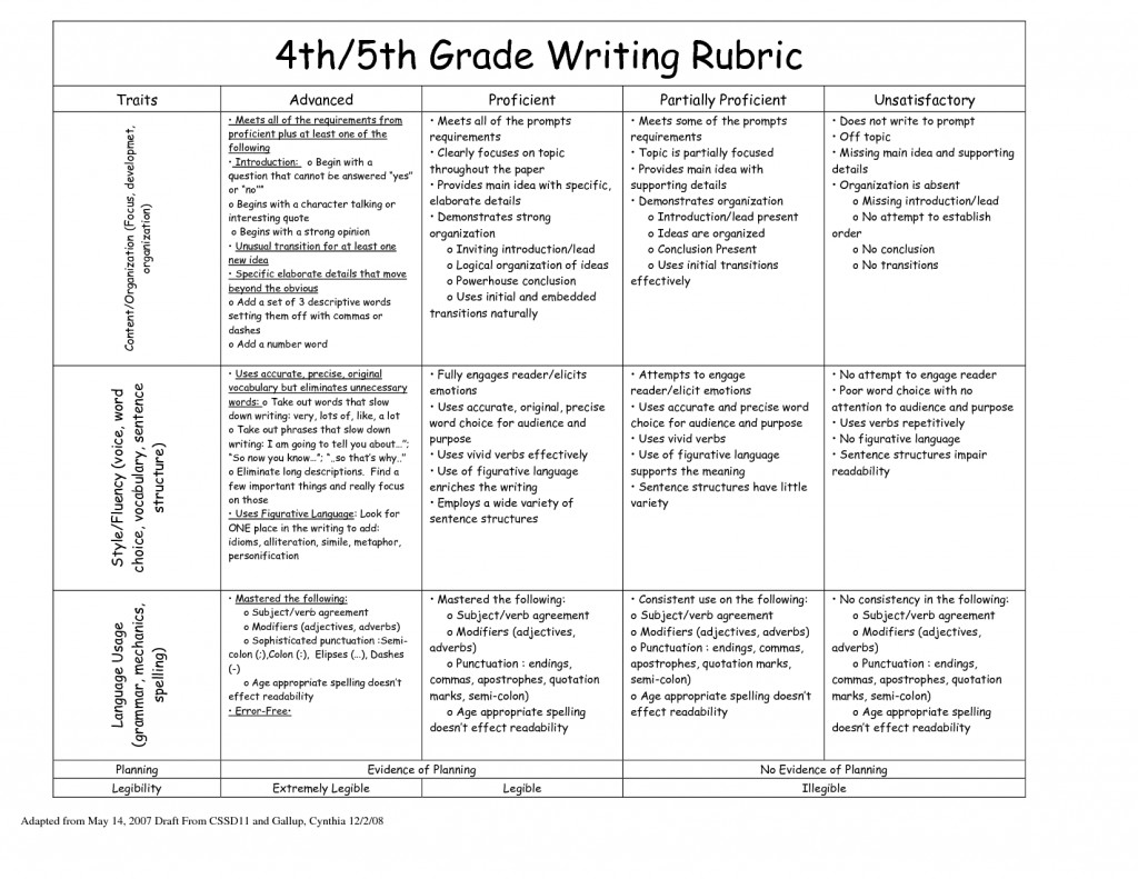 022 4th Grade Opinion Writing Rubric 215476 Essay Example Creative Awesome Essays Topics For 5 4 Large