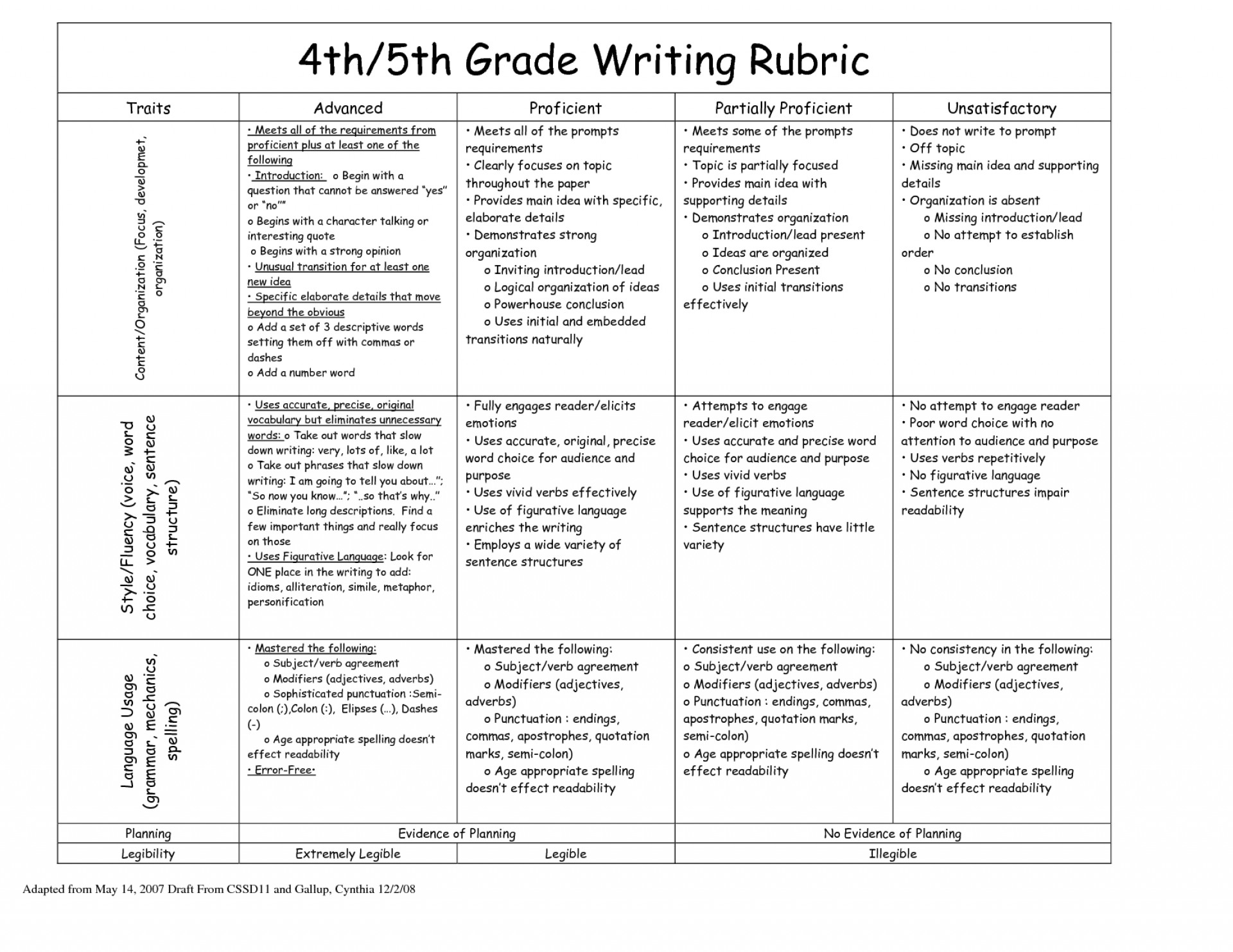 022 4th Grade Opinion Writing Rubric 215476 Essay Example Creative Awesome Essays Topics For 5 4 1920