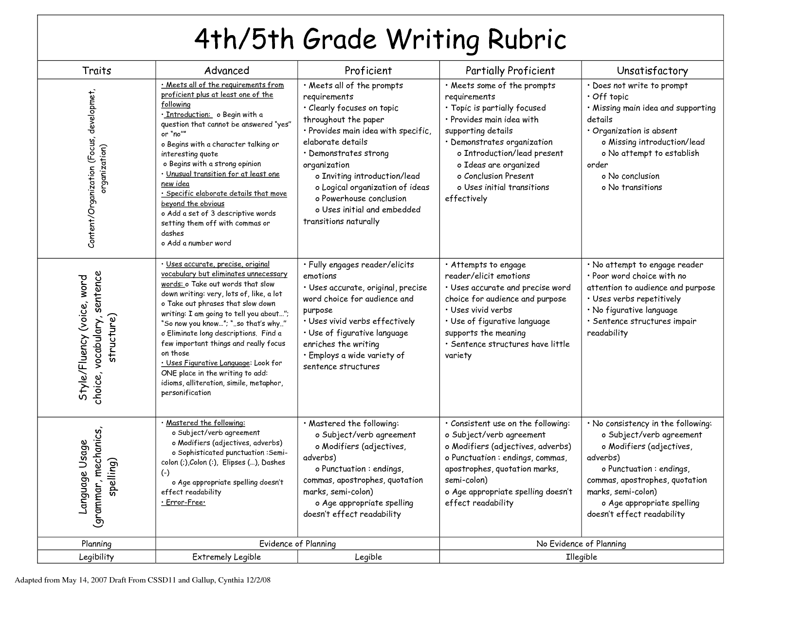 022 4th Grade Opinion Writing Rubric 215476 Essay Example Creative Awesome Essays Topics For 5 4 Full