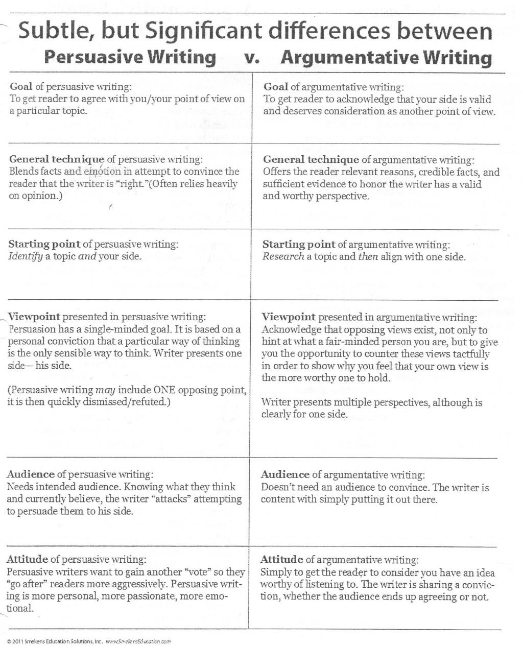 022 Essay Example 6th Grade Argumentative Examples Persuasive20vs Shocking Persuasive Large