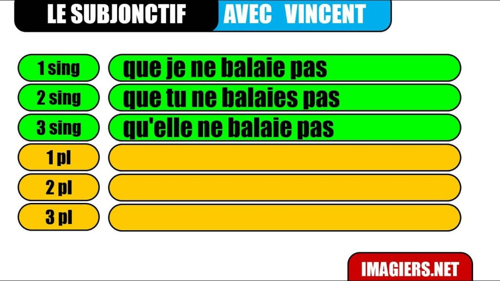 022 Essayer Conjugation French Essay Example Breathtaking Future Verb Past Large