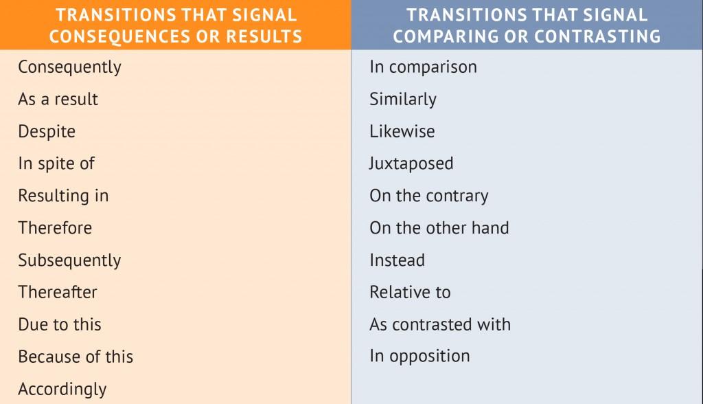 022 Good Essay Transitions Chapt6 Chart Stupendous Conclusion Paper Large