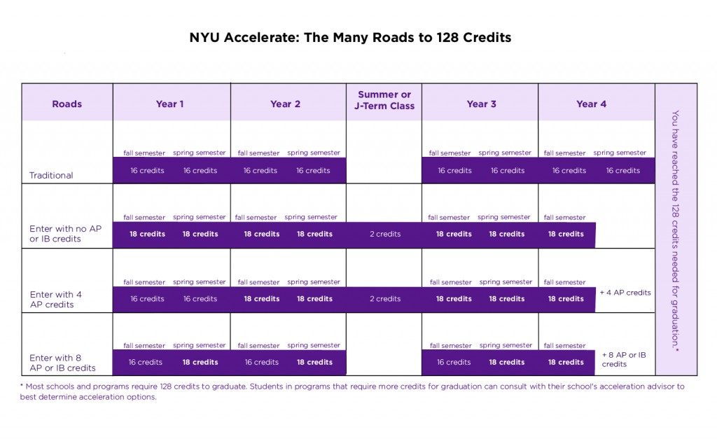 022 Nyu20affordability20chart Nyu Supplement Essay Outstanding Examples College Confidential Essays That Worked Large