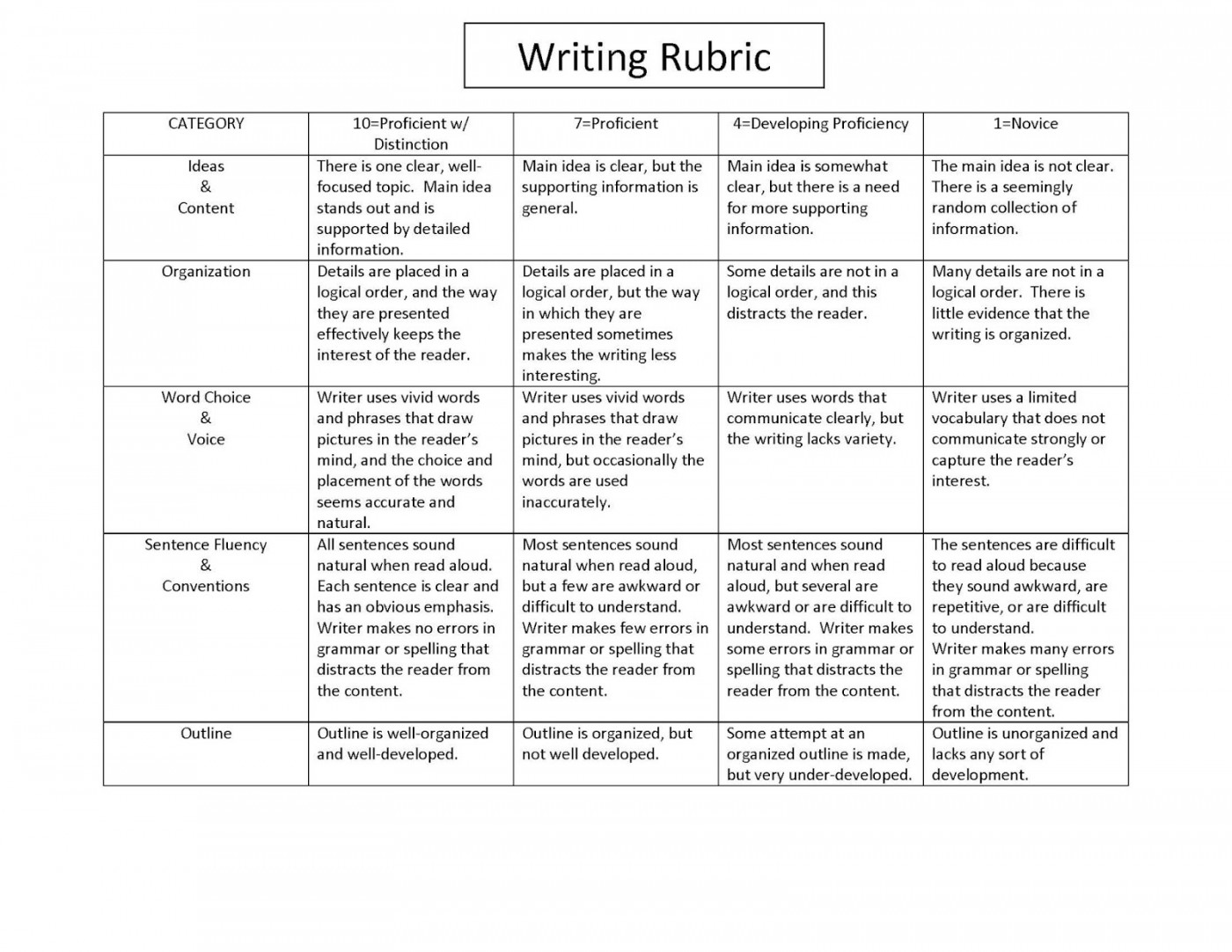 Developing an essay topic