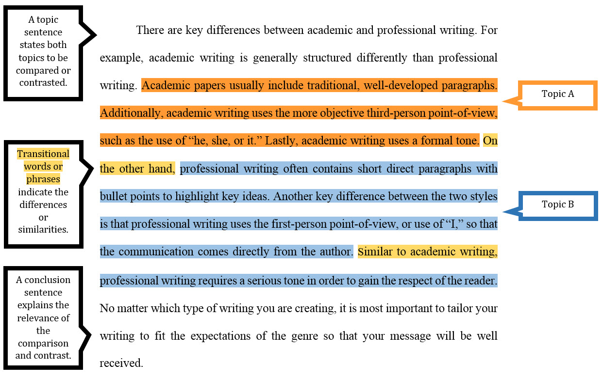 022 Sample20block20paragraph 2 Compare And Contrast Essay Structure Stupendous Ppt Format Outline Full
