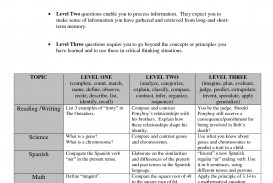 023 Apply Texas Essay Examples Example Levels Of Questioning Reference Costa S Prompts Dreaded B Prompt C