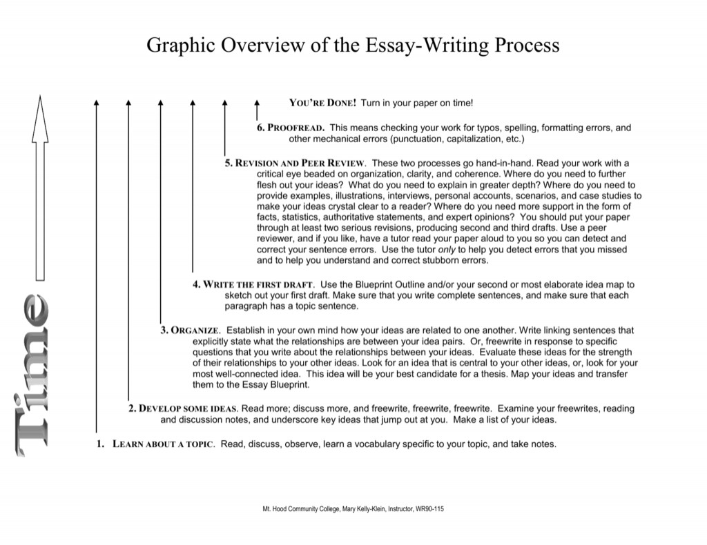 023 How To Write Process Essay Example 008060979 1 Top A Ielts Thesis Statement For Analysis Large