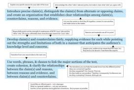 023 Outline For Persuasive Essay Ccss Argumentative Grade 9 12o Stirring Middle School Writing