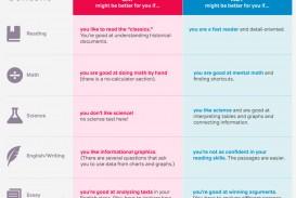 024 Blg227 Essay Example Does The Sat Affect Your Stupendous Score 2016