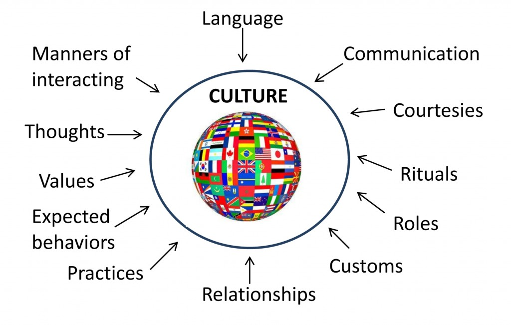 024 Essay Topics On Culture About Cultural Diversity Quotes Singular Shock Spanish Large
