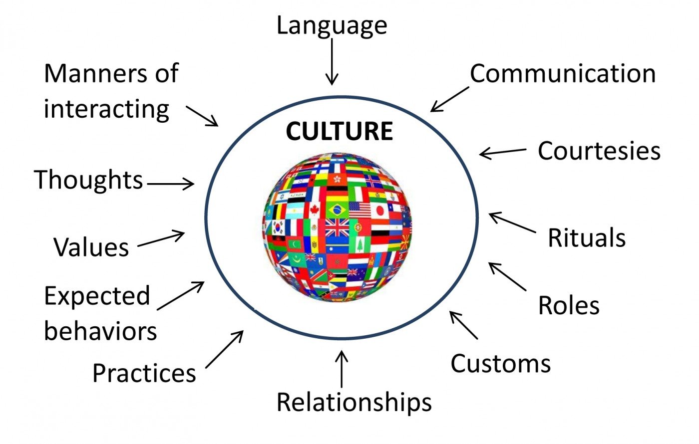 024 Essay Topics On Culture About Cultural Diversity Quotes Singular Shock Pop Questions Counterculture 1400
