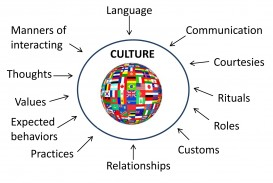 024 Essay Topics On Culture About Cultural Diversity Quotes Singular Shock Spanish 320