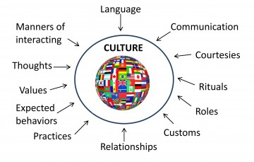 024 Essay Topics On Culture About Cultural Diversity Quotes Singular Shock Spanish 360