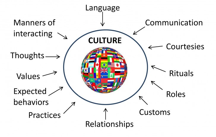 024 Essay Topics On Culture About Cultural Diversity Quotes Singular Shock Spanish 728