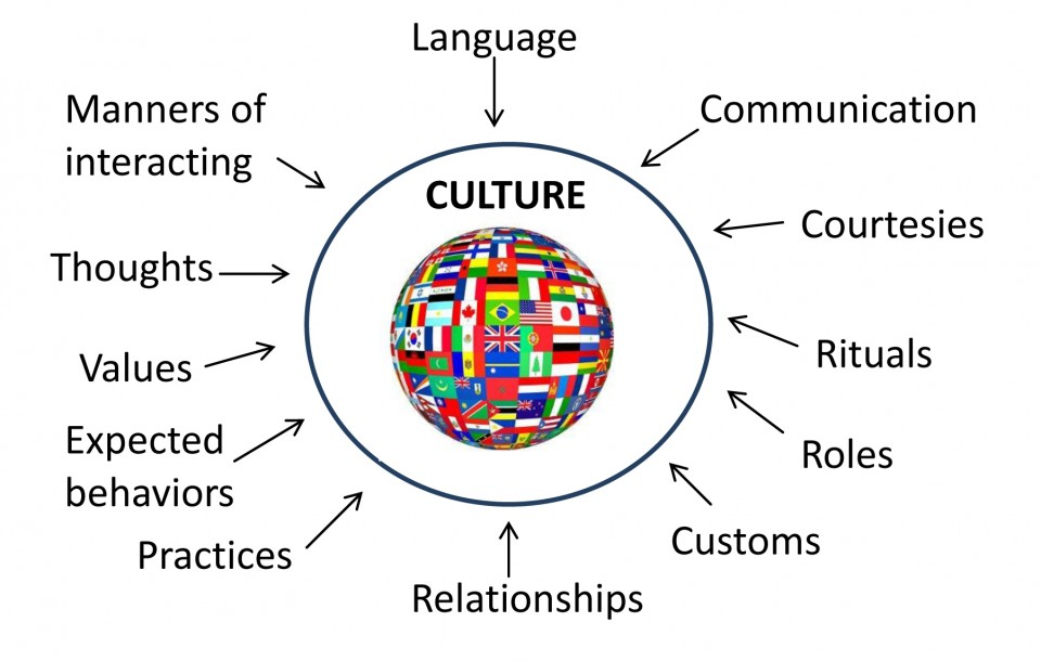 024 Essay Topics On Culture About Cultural Diversity Quotes Singular Shock Spanish 960