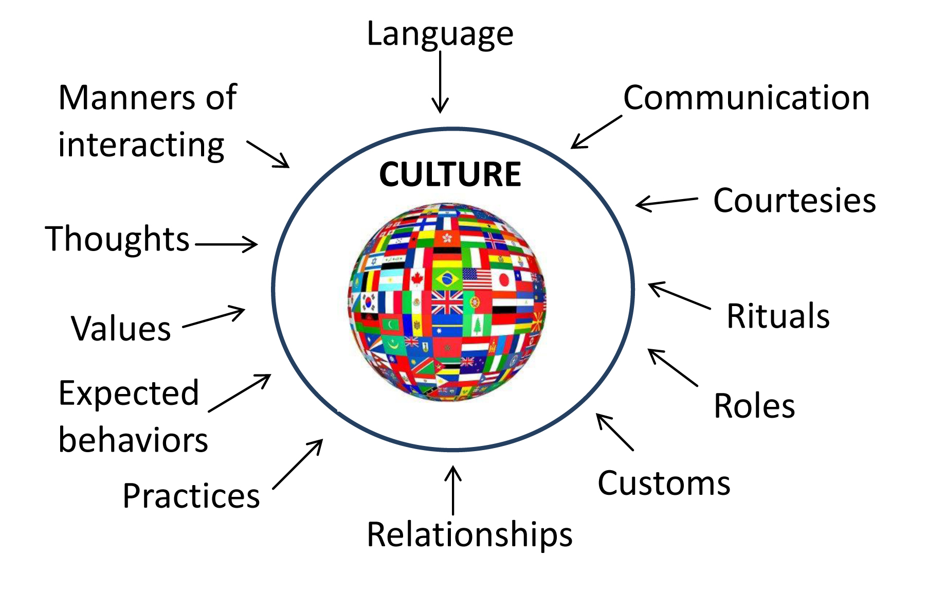 024 Essay Topics On Culture About Cultural Diversity Quotes Singular Shock Spanish Full