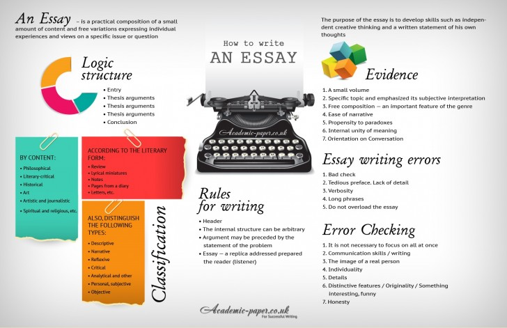 024 How To Write An Essay Example Awful Ab For College Conclusion Pdf Fast And Well 728