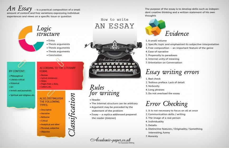 024 How To Write An Essay Example Awful Ab For College Conclusion Pdf Fast And Well 868