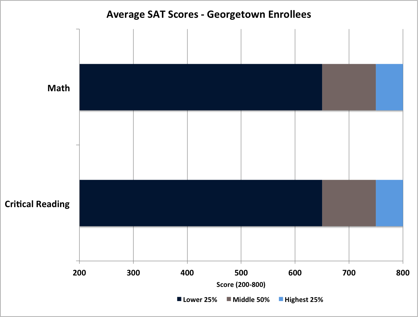025 Essay Example Georgetown Sat Scores Stirring Essays Prompts University 2018 Application 2017 Full