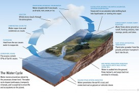 026 1200px Diagram Of The Water Cycle Save Essay Wikipedia Awful Life In Tamil Gujarati