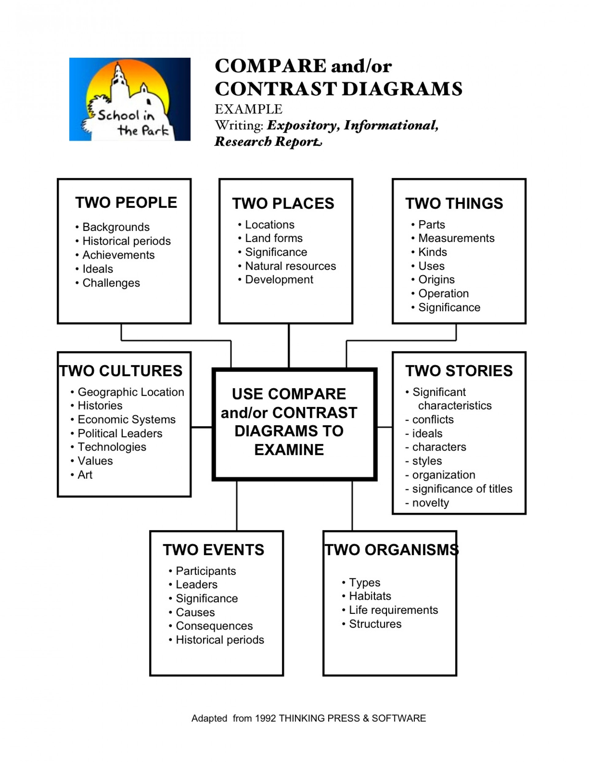 026 Essay Example Example1 Compare And Contrast Graphic Wondrous Organizer Middle School 1920
