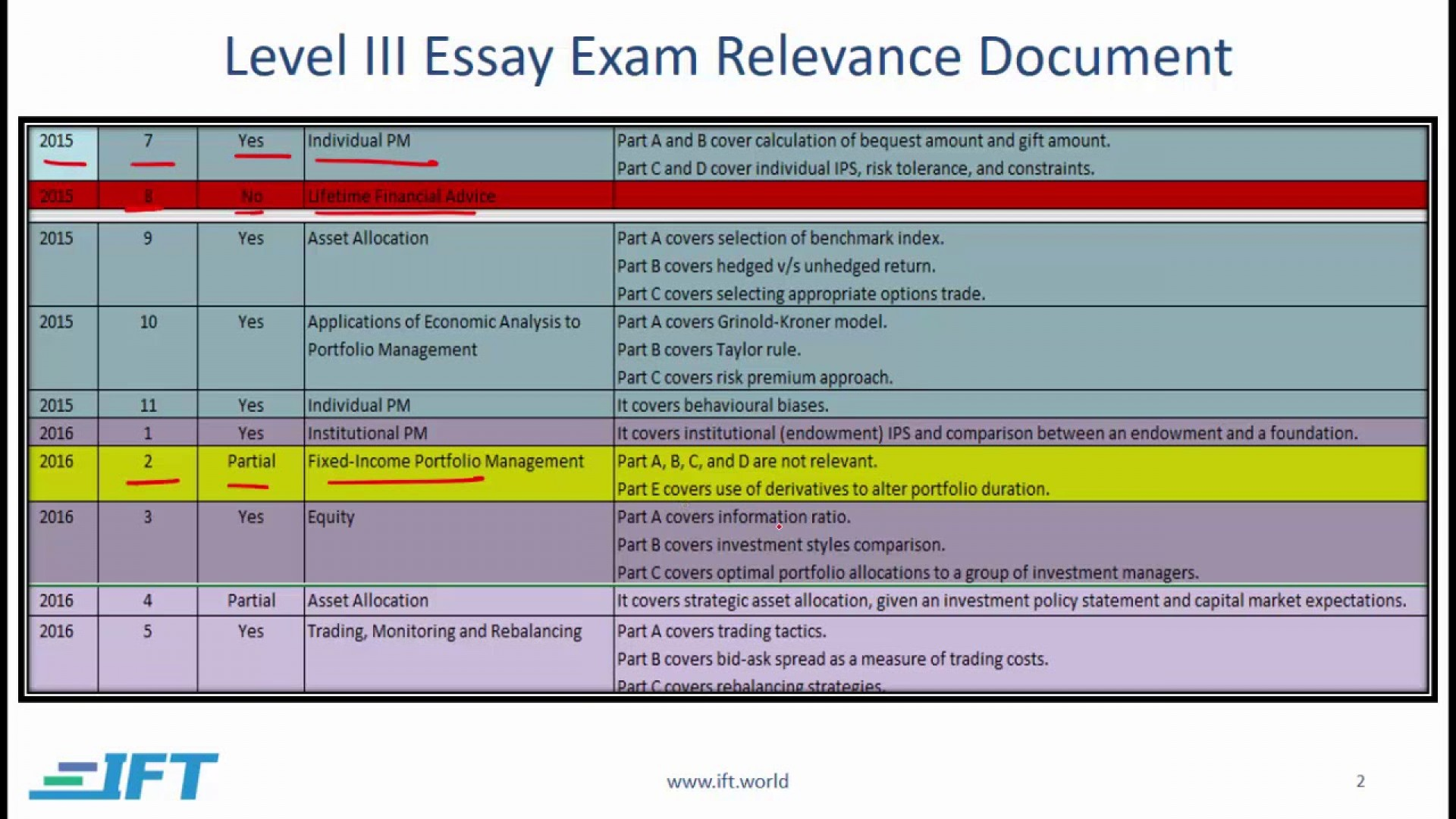 027 Essay Example Level Tips Stirring Cfa 3 Sample Questions Examples 1920