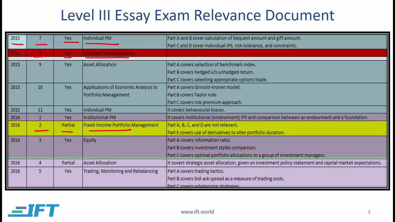 027 Essay Example Level Tips Stirring Cfa 3 Sample Questions Examples Full