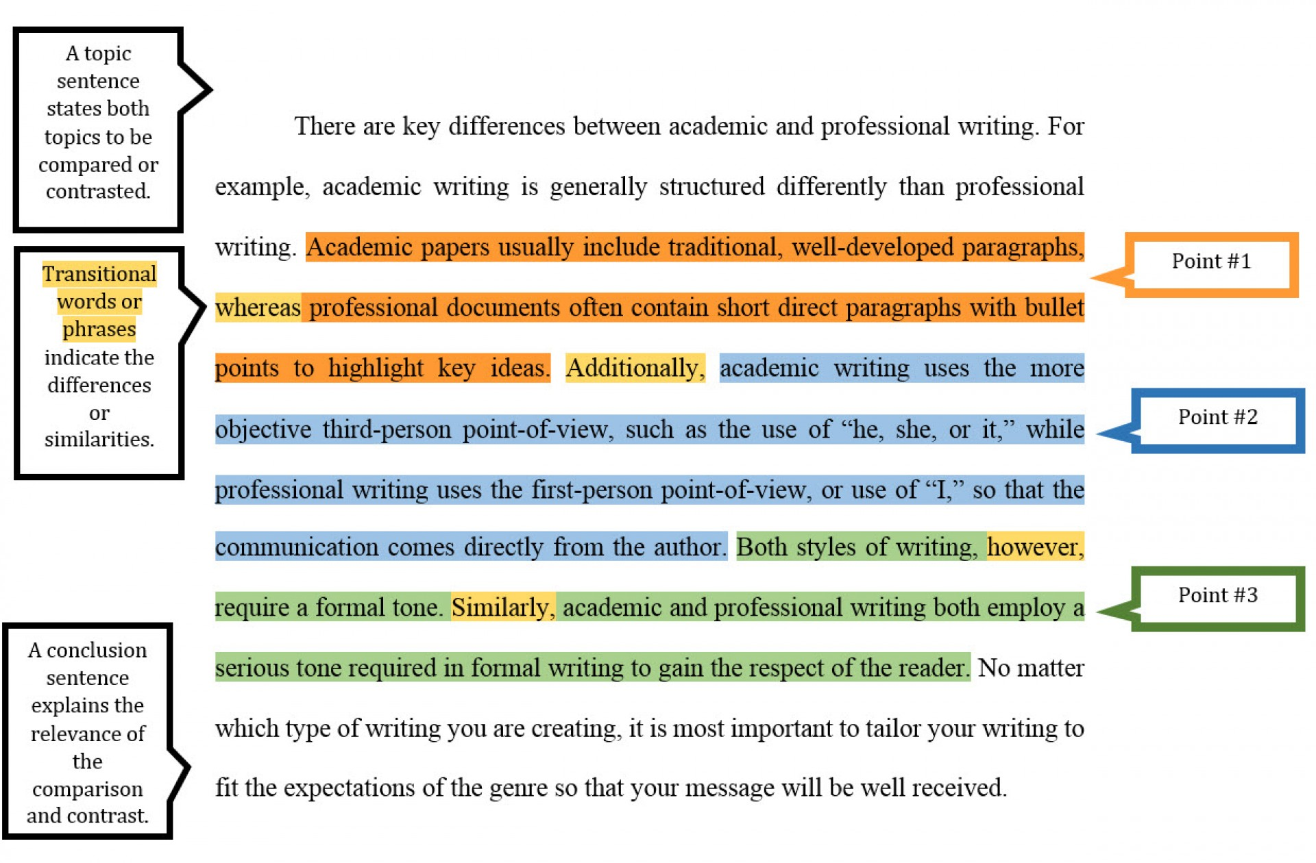 028 Point20paragraph20example 0 Compare And Contrast Essay Structure Stupendous Ppt Format Outline 1920