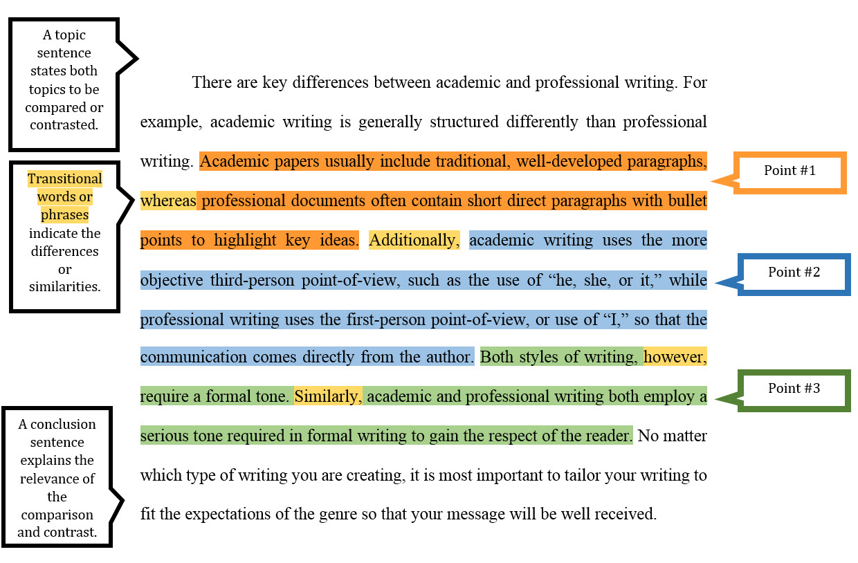 028 Point20paragraph20example 0 Compare And Contrast Essay Structure Stupendous Ppt Format Outline Full
