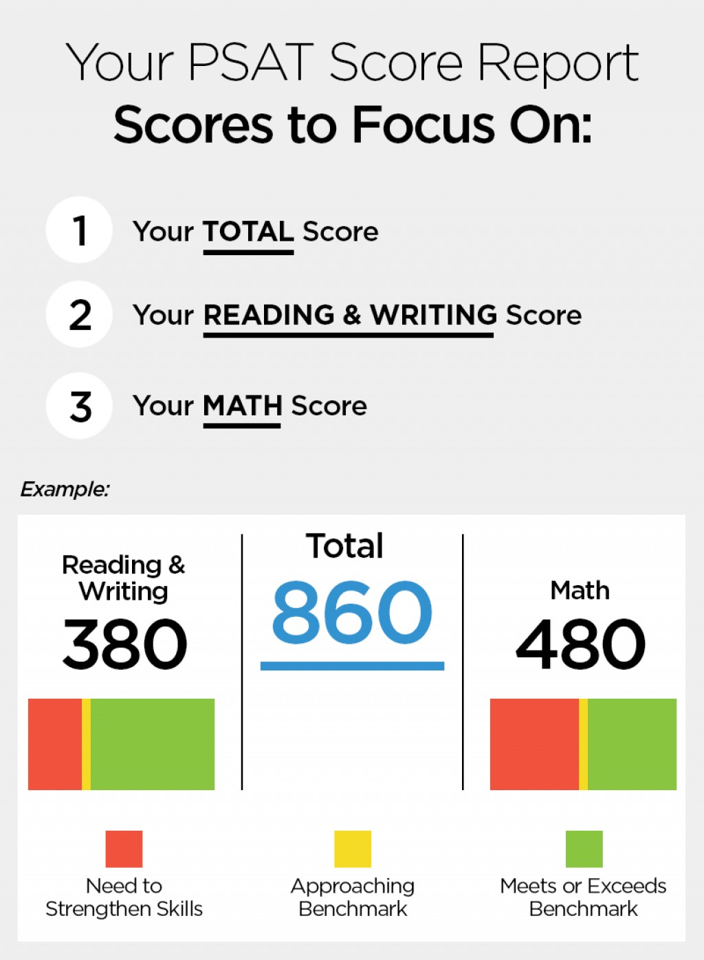 What's a Good SAT Score for College Admissions in ?